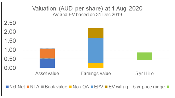 UOA Group Valuation - Overall Approach