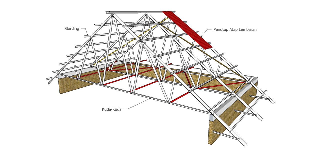 Kuda Baja Ringan Bentang 15 M Sekilas Rangka Atap Konfigurasi