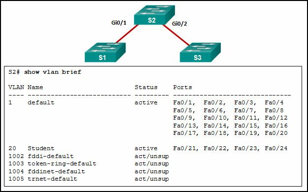CCNA 2 v7.0 Modules 1 – 4 Exam Answers p27