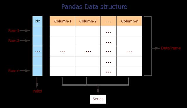 struktur data python pandas