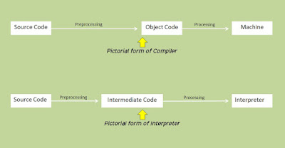 What is difference between Compiler and Interpreter