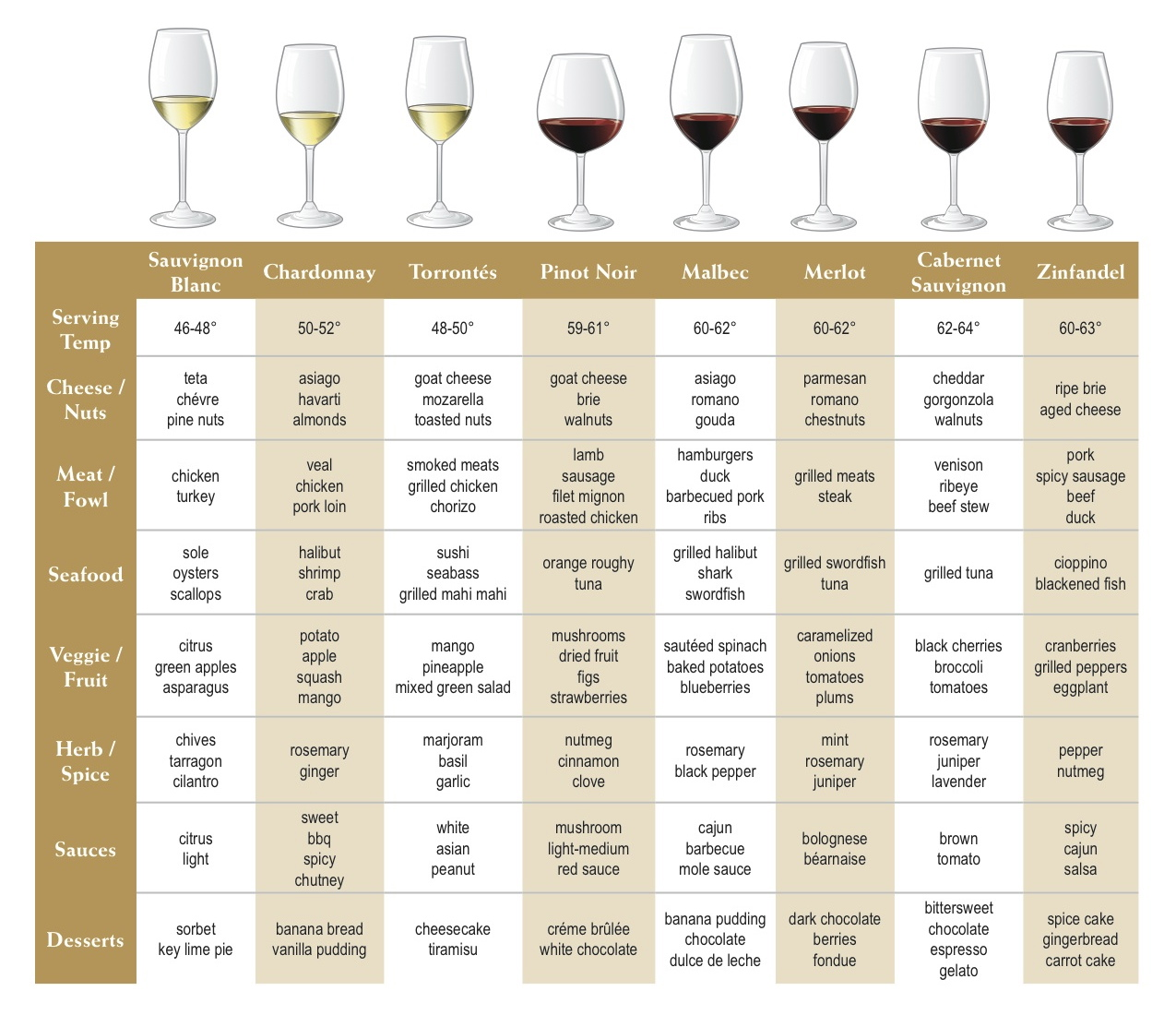 Wine Pairing With Food List