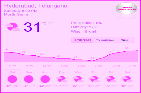 Summer start in Telangana and AP