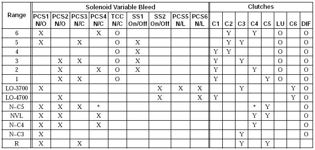 Solenoid Locations on ALLISON Transmission 3000/4000