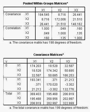 Analisis Diskriminan SPSS Covariance Matrix