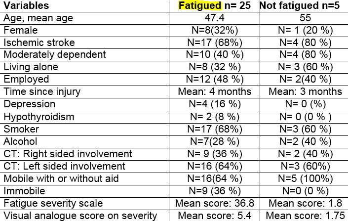 図:脳卒中後の疲労患者の特徴