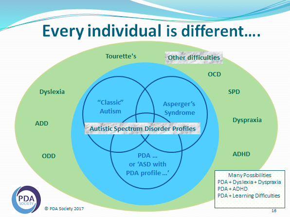 venn diagram showing 3 circles of classic, aspergers and PDA