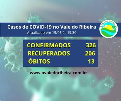Vale do Ribeira soma 326 casos positivos, 206 recuperados e 13 mortes do Coronavírus - Covid-19