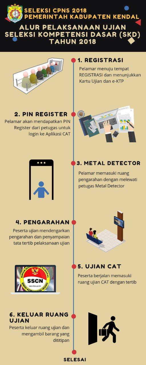 Infografis dari BKPP Kendal