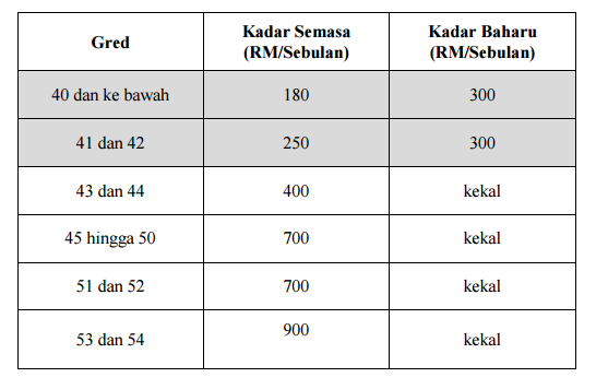 Imbuhan Tetap Khidmat Awam 2020