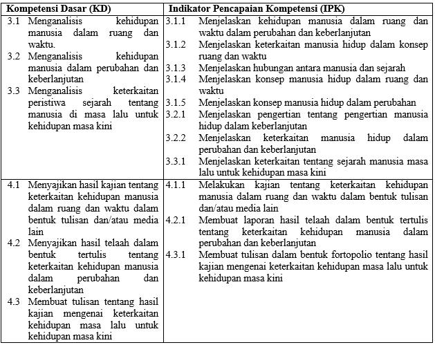 Rpp Sejarah Peminatan Sma Kelas X Kurikulum 2013 Revisi 2017 Lengkap Guru Sejarah
