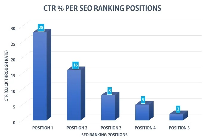 CTR PER SEO RANKING POSITIONS