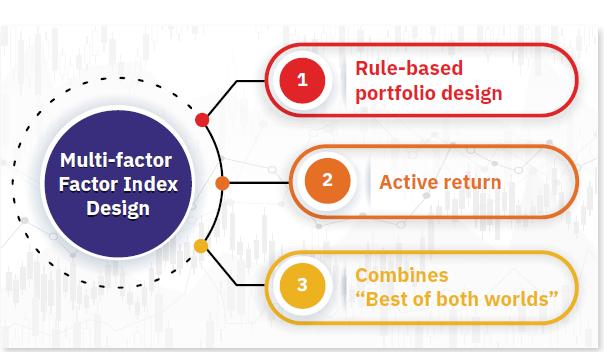 Factor Indices India