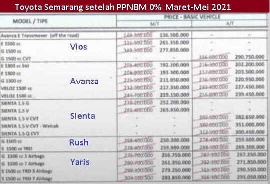 Toyota semarang ppnbm 2021
