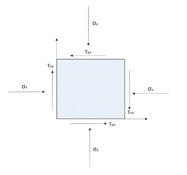 Mecánicas de Rocas componentes esfuerzos dos dimensiones