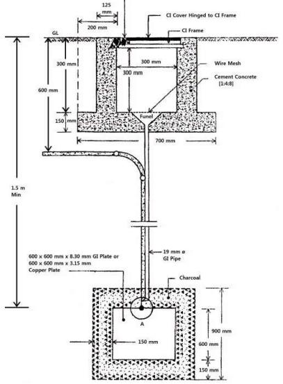 Diagram of Plate Earthing