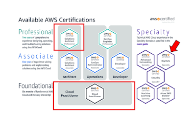 How to Crack AWS Certified Solution Architect Associate Exam (SAA-C01) in 2020 - Best Cloud Certification