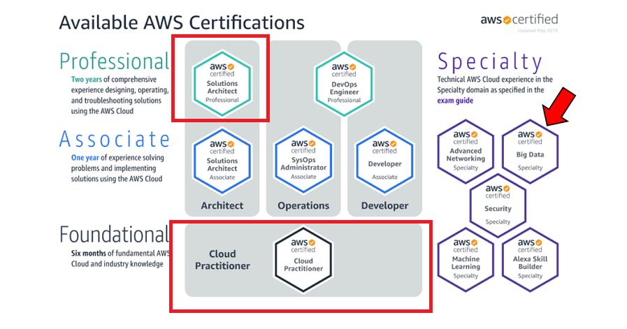 aws certification cloud certified