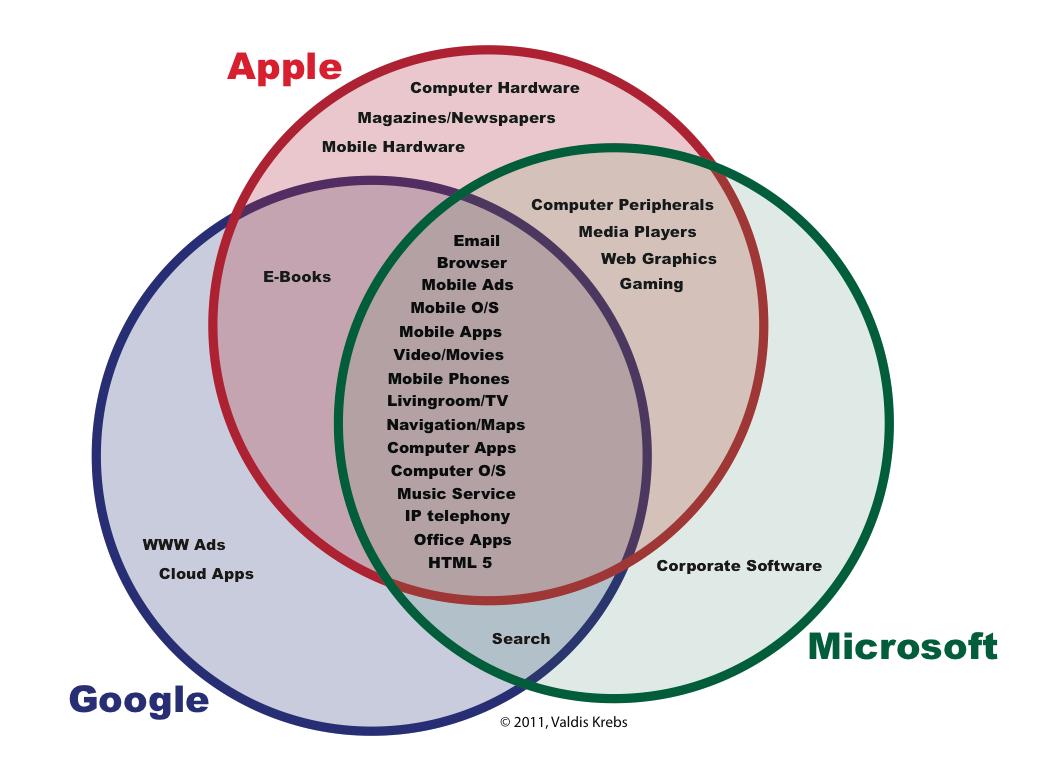 com 125 fall 2013 microsoft vs google vs apple. Black Bedroom Furniture Sets. Home Design Ideas