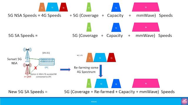 Would 5G NSA undergo Sunset? When?