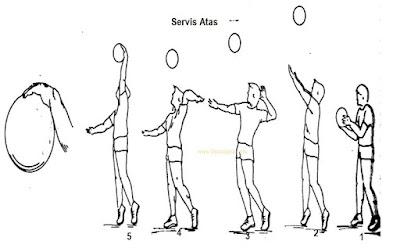 servis atas teknik dasar bola voli