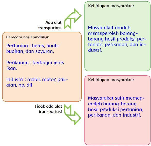 Kunci Jawaban Tematik Kelas 6 Tema