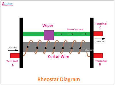 Rheostat Diagram, Constructional Diagram of Rheostat