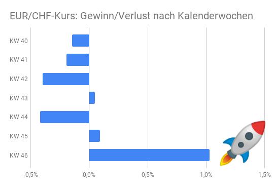 EUR/CHF-Entwicklung Herbst 2020 Gewinn-/Verlustbetrachtung (Balkendiagramm)
