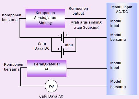 Gambar 11.7c: Modul Input AC/DC (Current Sourcing)