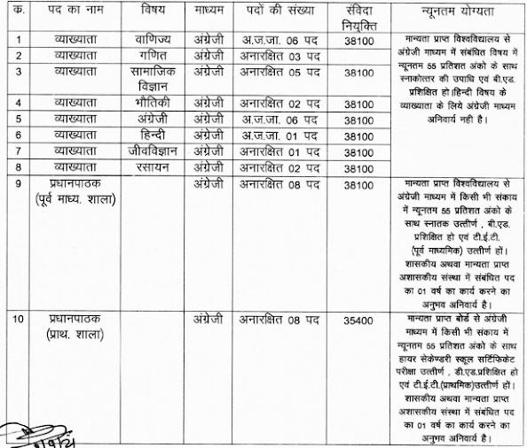 CG Atmanand School Rajnandgaon Recruitment 2021 Notification , Apply Form