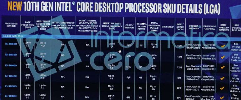 Intel Core i9-10900K to boost up to 5.3 GHz, leaked details of the 10th Gen Intel Comet Lake-S processors