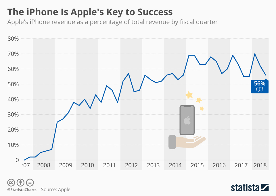 This chart shows iPhone revenue as a percentage of Apple's total revenue since 2007.