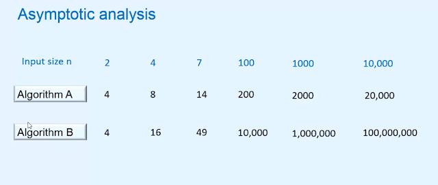 Asymptotic analysis - Algorithm in Hindi