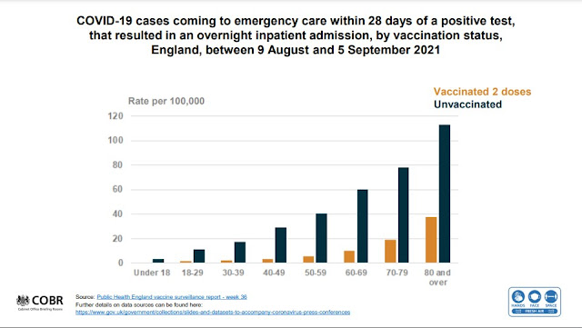 140921 UK Briefing slides inpatient admission by age and vaccination status
