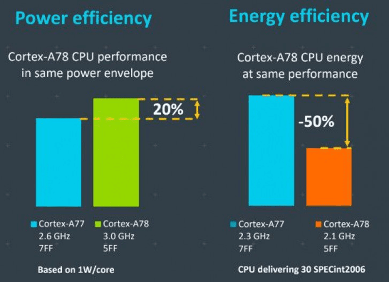 Cortex-A78's power efficiency