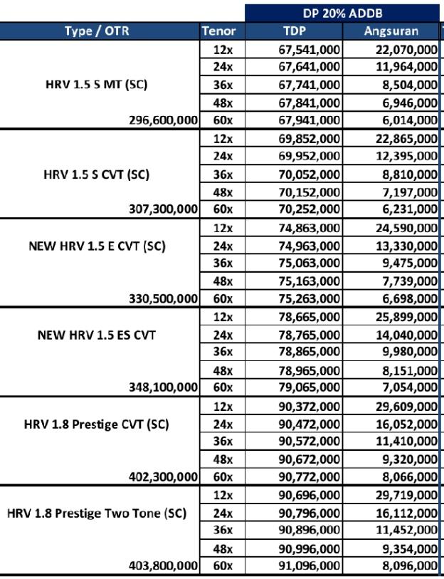 CICILAN KREDIT HONDA HRV, PRESTIGE, SE, MANUAL, MATICK, PPNBM 50%
