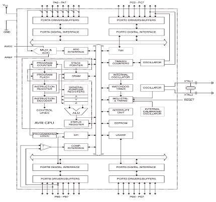 Gambar-Arsitektur-Mikrokontrol-Atmega8535