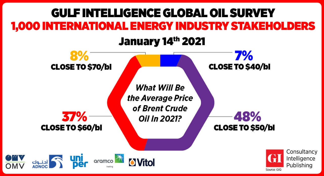 Brent Crude Oil Likely to Average Close to $50 a Barrel in 2021