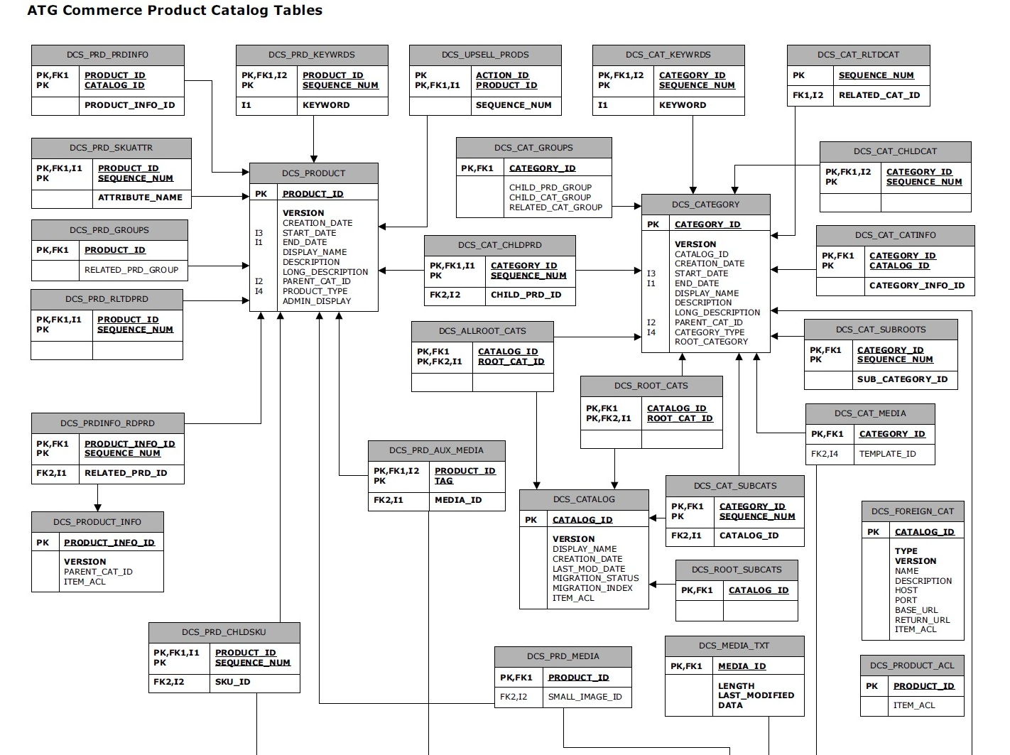 small resolution of er diagram for schema