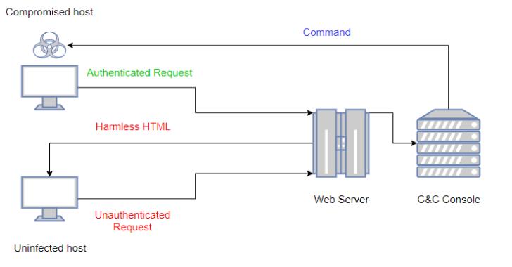 LOLBITS : C# Reverse Shell Using BITS As Communication Protocol