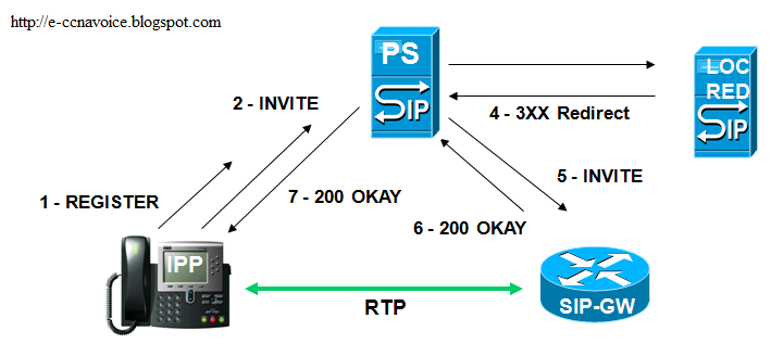 Cisco SIP Components | CCNA and CCNP Voice