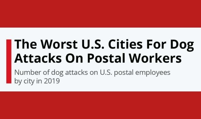 U.S. Cities with the Most Dog Attacks on Postal Workers