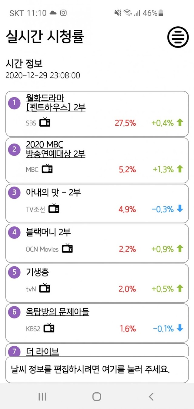 Knetz shares their thought about popular drama 'Penthouse' ratings for the new episode!