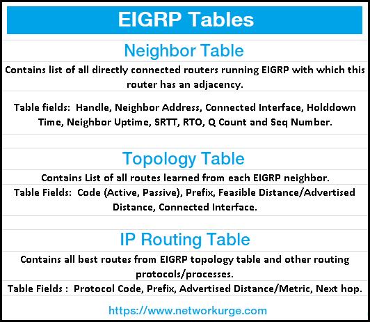 EIGRP Tables