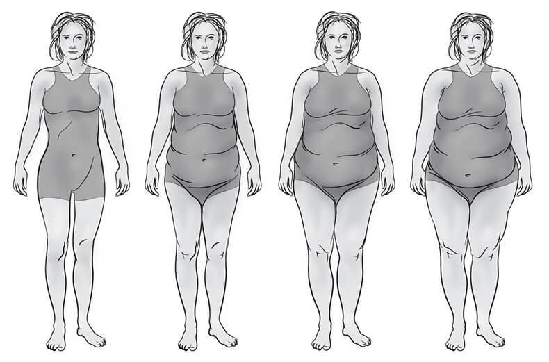 Похудение Как Симптом Гормонального Сбоя. Гормональный сбой: симптомы и способы лечения гормональных нарушений
