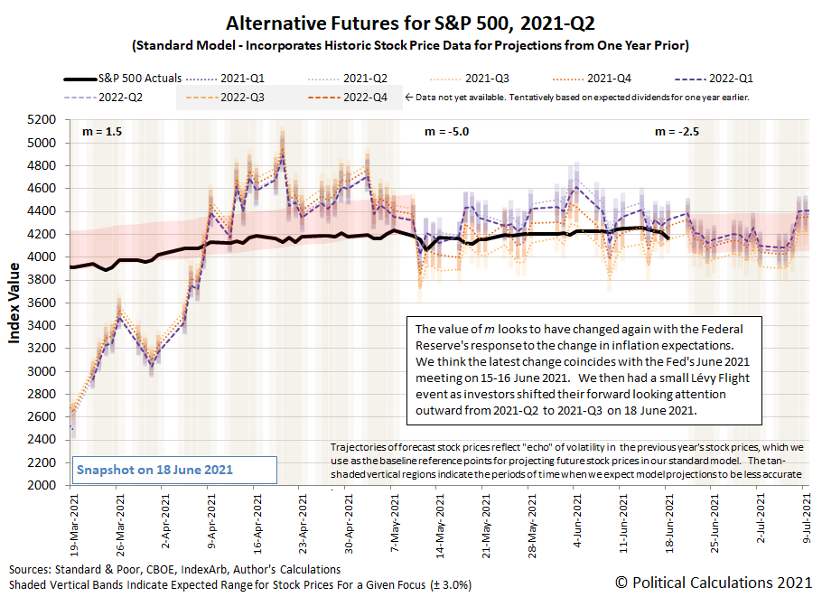 Alternative Futures - S&P 500 - 2021Q2 - Standard Model (m=-2.5 from 16 June 2021) - Snapshot on 18 Jun 2021