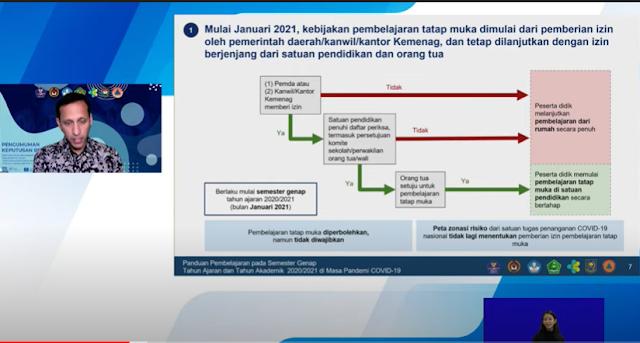 Belajar Tatap Muka di Sekolah Mulai Januari 2021 di Seluruh Indonesia, Tidak Mengacu Lagi Zona Resiko COVID-19