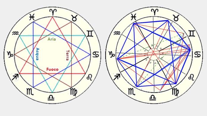 I segni zodiacali più compatibili tra loro
