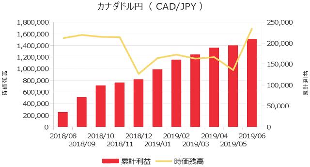 累計利益の表(カナダドル円)