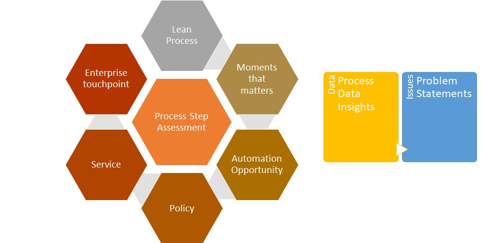 HR Process Review
